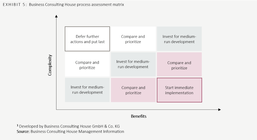 Business Consulting House Process Assessment Matrix